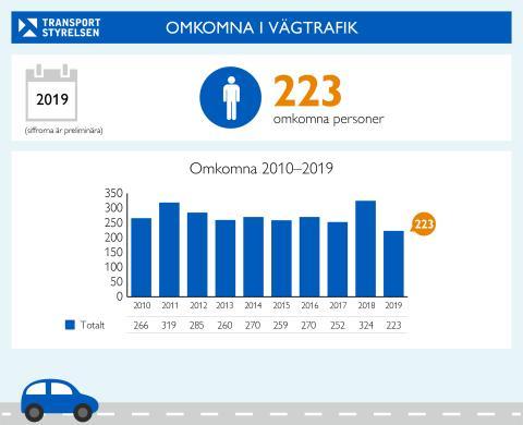 Färre omkom i vägtrafiken 2019