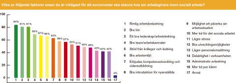 För att socionomerna ska stanna - Arbetsbelastning, lön och ledarskap