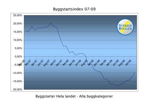 Byggstartsindex från Byggsveriges affärskälla - SverigeBygger AB
