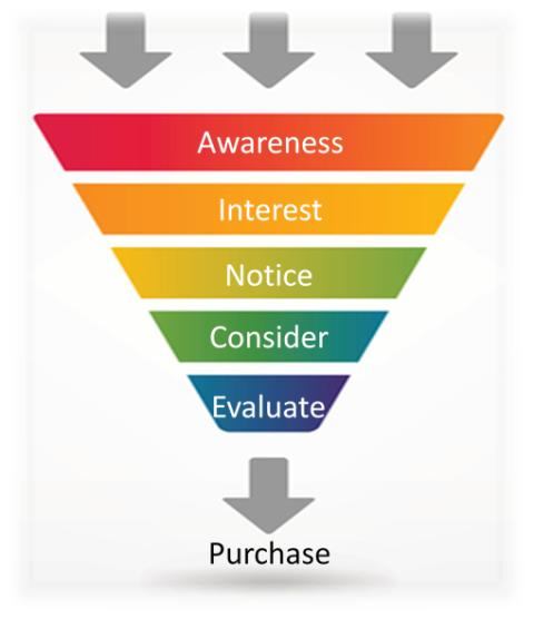 The Purchase Funnel still works