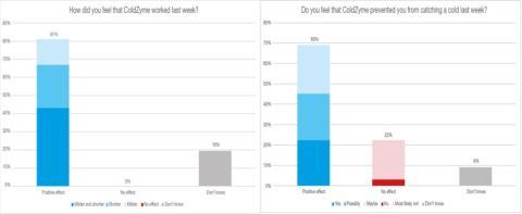 Ny ColdZyme-studie på elitidrottare bekräftar förebyggande och förkortande effekt
