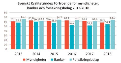 SKI förtroende myndigheter banker och sakförsäkring 2013-2018
