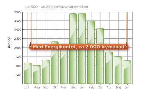 Energikontot hjälper kunderna att jämna ut betalningarna