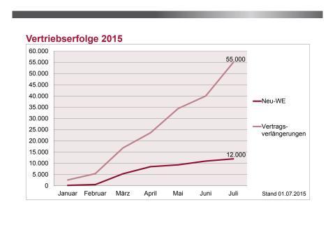 primacom: Entwicklung der Vertriebserfolge im 1. Halbjahr 2015