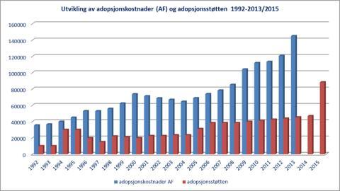 Utvikling i adopsjonsstøtten 1992-2015
