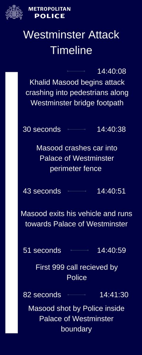 Westminster Attack Timeline Graphic