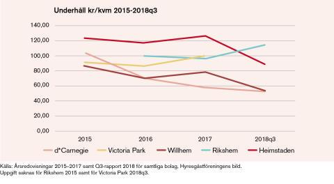 Underhåll kr/kvm 2015-2018