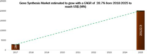 Gene Synthesis Market to Make Great Impact in Near Future by 2025: Business Opportunities, Industry Analysis, Size, Share and Forecast