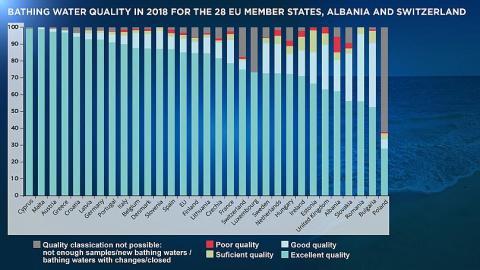EU member states bathing water quality 2018