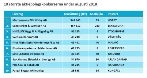 10 största konkurserna under augusti 2018