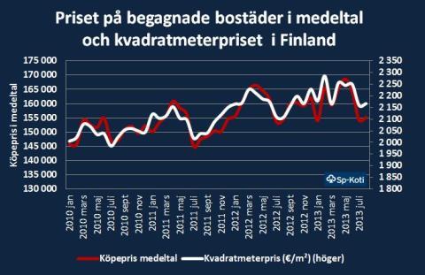 Priset på begagnade bostäder (medeltal) och kvadratmeterpriset i Finland