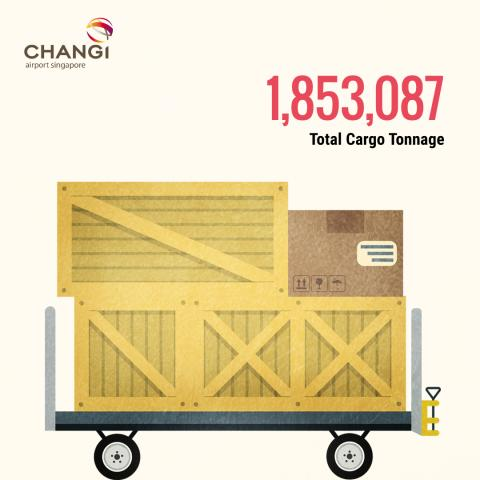 #Changi2015 - Total Cargo Tonnage