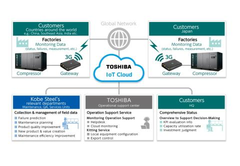 Toshiba's IoT Service Platform to Provide Global Remote Communications Service for Kobe Steel's Standard Compressor