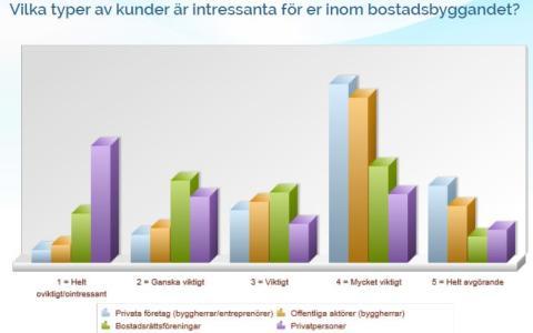 Summering av minienkät om hur viktigt bostadsbyggandet är för olika företag inom byggsektorn.