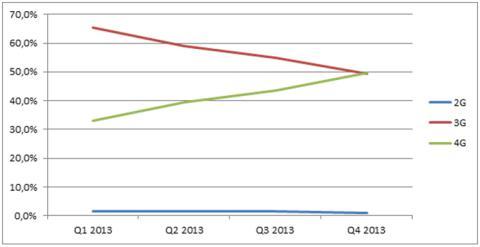 Nu er 4G større end 3G