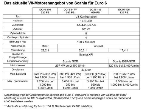 V8-Motorenangebot von Scania für Euro 6, April 2019