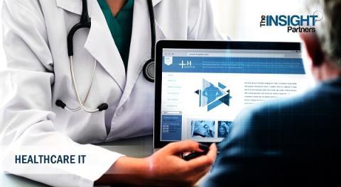 Medical Cameras Market 2025 by Top Brands - Hamamatsu Photonics, Sony Electronics, IMPERX, B. Braun Melsungen AG, CYMO B.V, LEMKE, ATMOS Medizin Technik GmbH