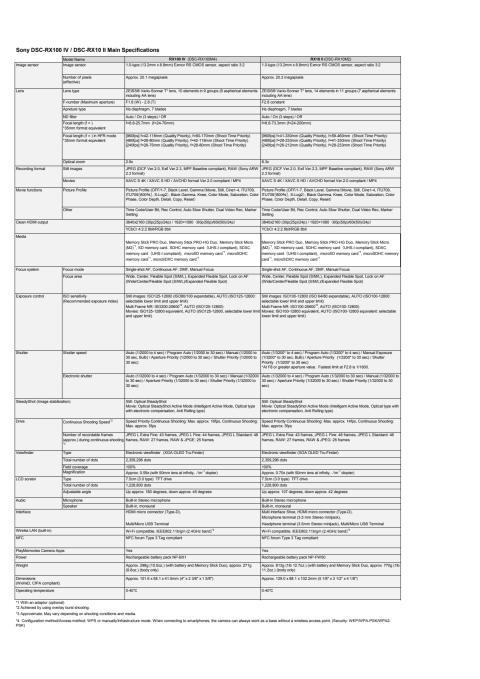 Spezifications DSC-RX100 IV_DSC-RX10 II from Sony