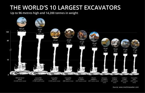 Infographic Largest Excavators