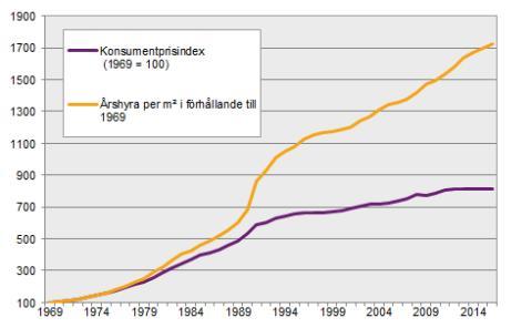 Hyror och den allmänna prisutvecklingen 1969 – 2016. Källa: SCB, 2016