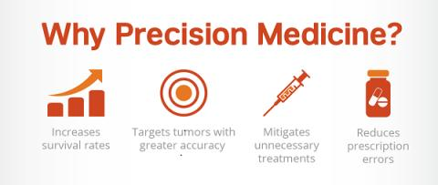 Precision Medicine Market to Witness Huge Growth in 2025 | Key Player Analysis: Illumina, Inc., Quest Diagnostics Incorporated., Novartis AG, Bristol-Myers Squibb Company, Eli Lilly and Company, QIAGEN