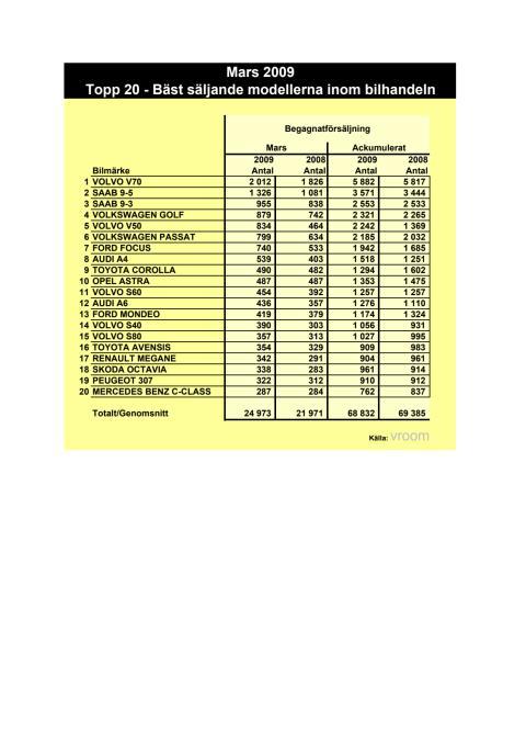 Begagnatstatistik mars 2009