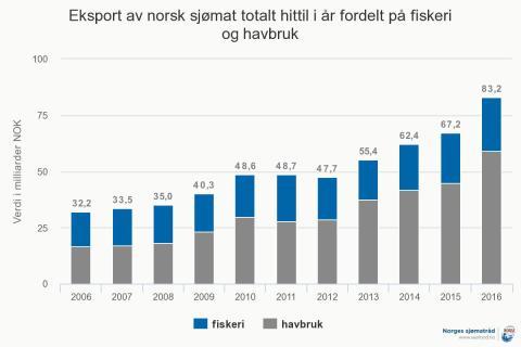 Norsk sjømateksport hittil i år, per november 2016