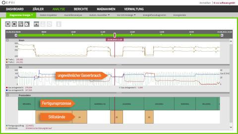 Energiemanagementsoftware verknüpft Energie- und Prozessdaten.