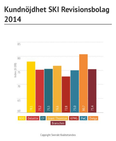 Svenskt Kvalitetsindex om revisionsbolag 2014
