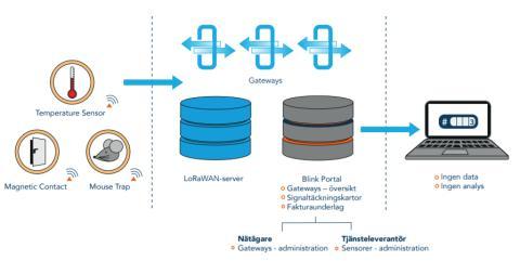 Blink Portal 1.0