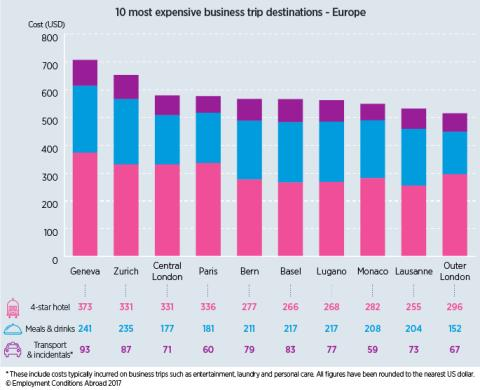 What is the most expensive business travel destination in Europe?