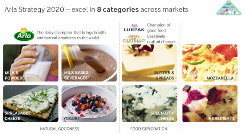 Arla Strategy 2020 product categories