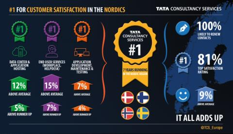 TCS retains pole position in IT services customer satisfaction