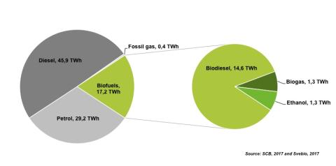 Supplies of biofuels to the Swedish transportation market 2016 in TWh