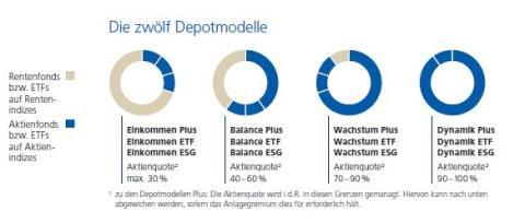 Depotmodelle_im_Überblick