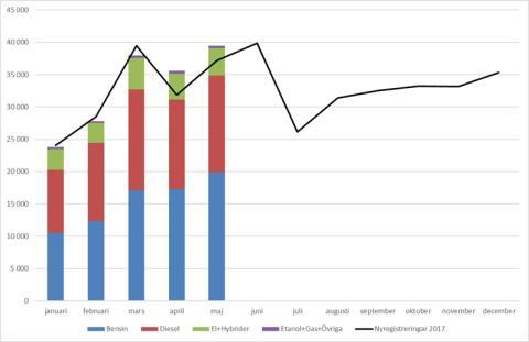 Nya bilar ökade med 6,2 procent i maj