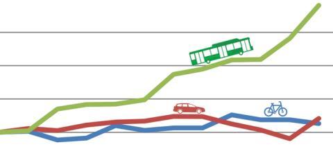 Kollektivtrafiken vinnare bland trafikslagen i Lund