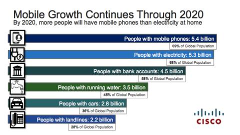 Cisco VNI-report: 70 procent av världens befolkning kommer att vara mobilanvändare år 2020 – fler än de som har tillgång till elektricitet