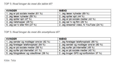 Tablets og mobiler: Kvinder er mere kreative end mænd