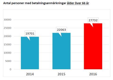 Antal personer med betalningsanmärkningar ålder över 66 år