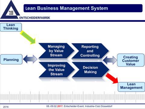 Schulungsveranstaltungen: Alle reden über Lean Management, hier wird das Wissen vermittelt