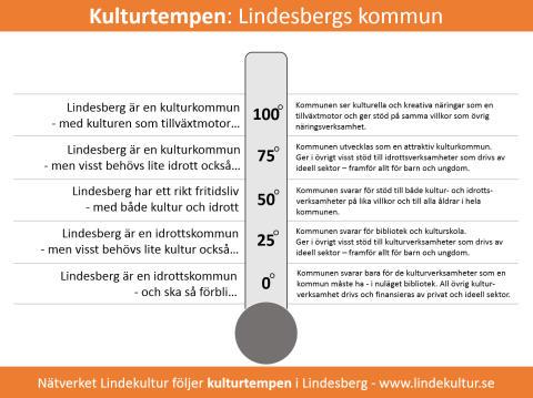 Dialogmöte tar tempen på kulturpolitiken i Lindesberg