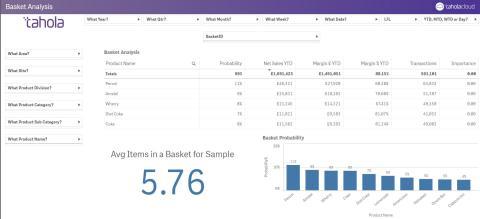Basket Analysis