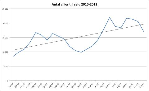Villor 2010-2011