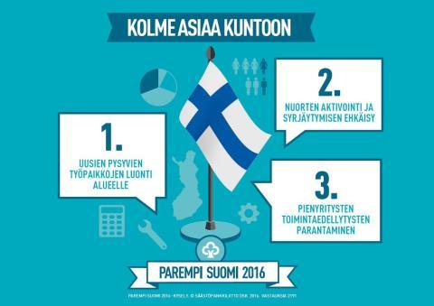 Säästöpankin Parempi Suomi 2016: suomalaiset haluavat nämä kolme asiaa kuntoon