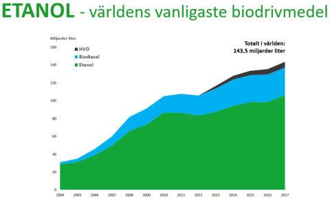 Biodrivmedelsproduktion i världen till och med 2017