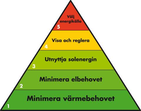 Debatt: Låt COP 15 leda till en Köpenhamnspyramid!