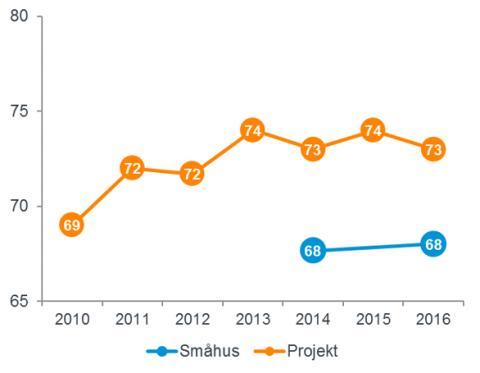 Ny branschundersökning visar att kundnöjdheten hos småhusköpare inte har förbättrats