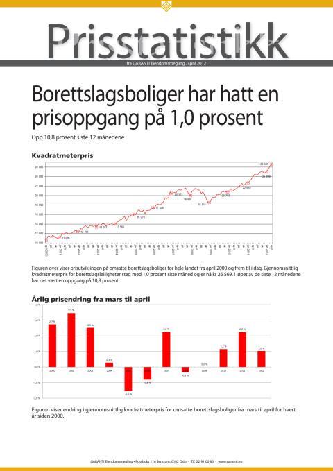 Prisstatistikk fra GARANTI april 2012