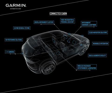 Garmin und Mercedes-Benz bringen Wearables ins Fahrzeug